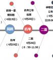 上海实验学校招生流程,网筛细则和通过网筛案例