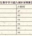 2018年全国小学生数学学习能力测评深圳赛区初试成绩查询通知